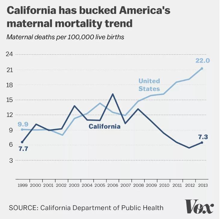 California Maternal Death Rates